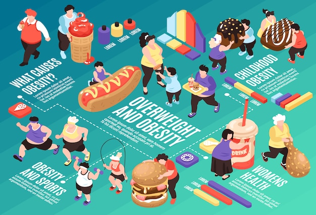 Isometric overeating gluttony flowchart composition with images of fat people food icons and graphs with text  illustration