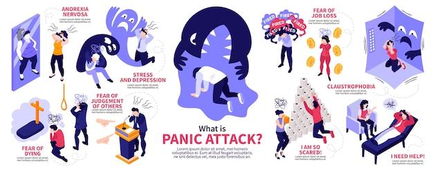 さまざまな症候群の病気を表す人間のキャラクターと等尺性パニック発作の人々のインフォグラフィック