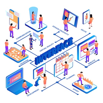 Isometric people interfaces flowchart composition with human characters text captions and images of electronic devices screens vector illustration