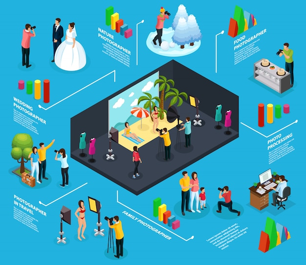 Изометрическая фотография инфографики концепция с фотографом, фотографирующим еду на природе, семейная свадьба, люди в путешествии, женские модели в студии, изолированные