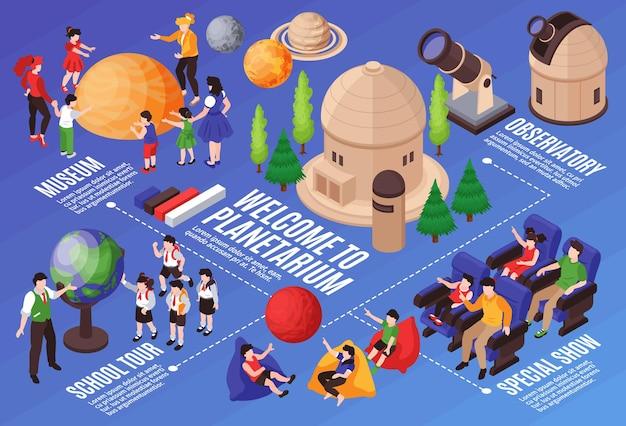 フローチャートのテキストキャプションと建物の望遠鏡と惑星を備えた人間のキャラクターを備えた等尺性プラネタリウム水平構成