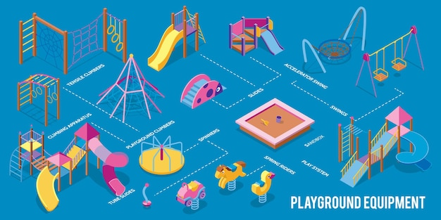 Isometric playground infographics with flowchart text captions pointing to isolated play equipment for children