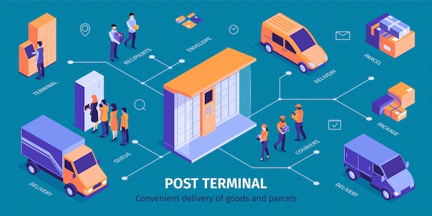 Isometric post terminal infographic with image of parcel locker delivery