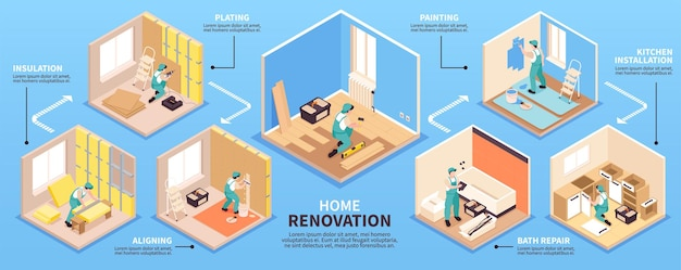 Isometric repairs infographics with editable text captions and set of indoor views with people finishing works