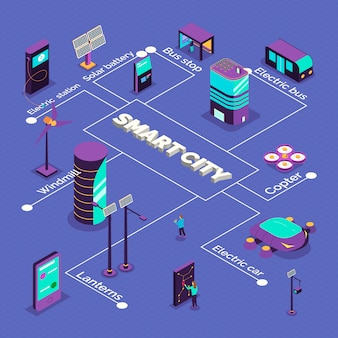 Isometric smart city flowchart composition with text captions and images of futuristic vehicles and power stations