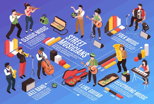 Изометрическая композиция горизонтальной блок-схемы уличного музыканта с каракули человеческими персонажами и инфографическими значками с иллюстрацией текстовых подписей
