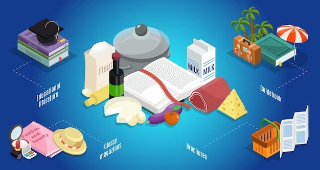 Изометрическая концепция тематической литературы с учебными книгами и рецептами, путеводитель по модным глянцевым журналам, брошюры, изолированные