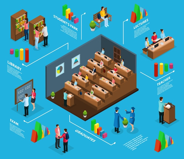 Isometric university infographic concept with graduates professors students visiting lecture library exam and park isolated