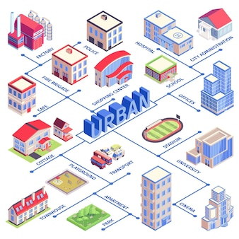 Isometric urban flowchart with factory police hospital school office stadium university cinema apartment and other descriptions  illustration