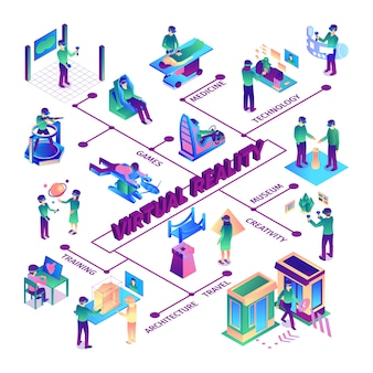 Isometric virtual reality flowchart with text captions lines and isolated images of augmented reality wearable accessories vector illustration