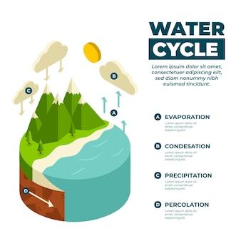 Informazioni sul ciclo dell'acqua isometrica
