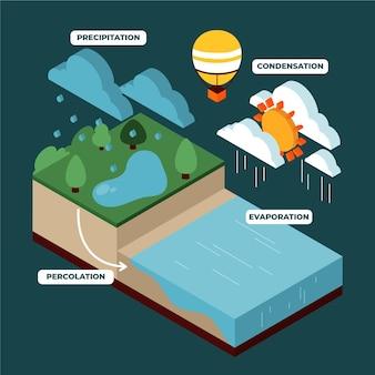 Ciclo dell'acqua isometrico