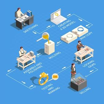 Изометрическая инфографика ювелирного производства с блок-схемой отдельных значков, представляющих различные этапы производства, с текстовыми подписями