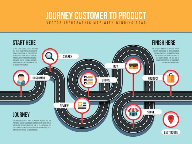 Journey customer to product infographic map with winding road and pin pointers