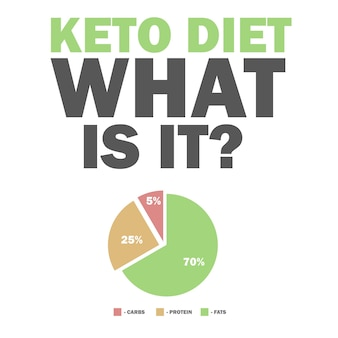 Ketogenic diet macros diagram, low carbs, high healthy fat vector illustration for infographic title - what is it