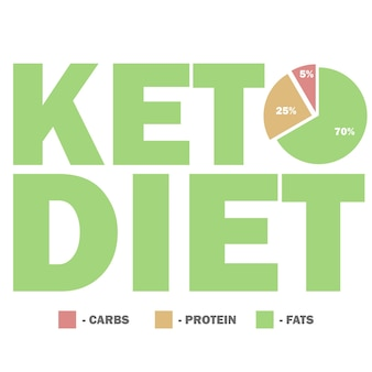 Ketogenic diet macros diagram, low carbs, high healthy fat vector illustration for infographic title