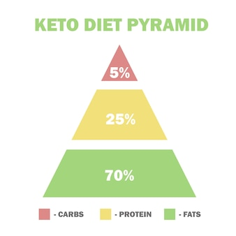 Ketogenic diet macros pyramid, low carbs, high healthy fat - vector illustration for infographic Premium Vector