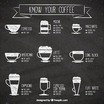 Know your coffee illustration Premium Vector