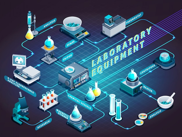 Laboratory equipment isometric flowchart