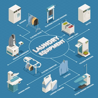 Laundry isometric flowchart