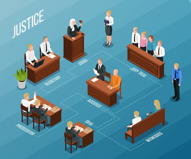 Изометрическая блок-схема закона правосудия с текстовыми подписями и изображениями людей, участвующих в судебном заседании, векторная иллюстрация
