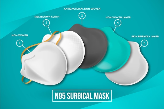 Layered n95 surgical mask