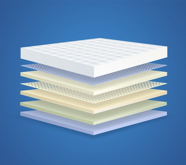 Layered orthopedic mattress with 7 sections. concept of breathable layered material for bed.