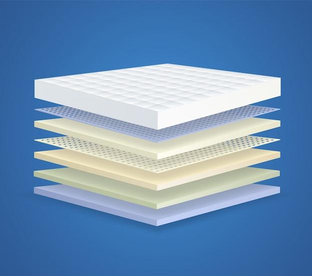 7つのセクションを備えた層状整形外科マットレス。ベッド用通気性レイヤード素材のコンセプト。