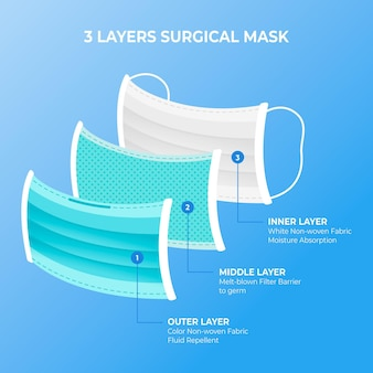 Layered standard surgical mask