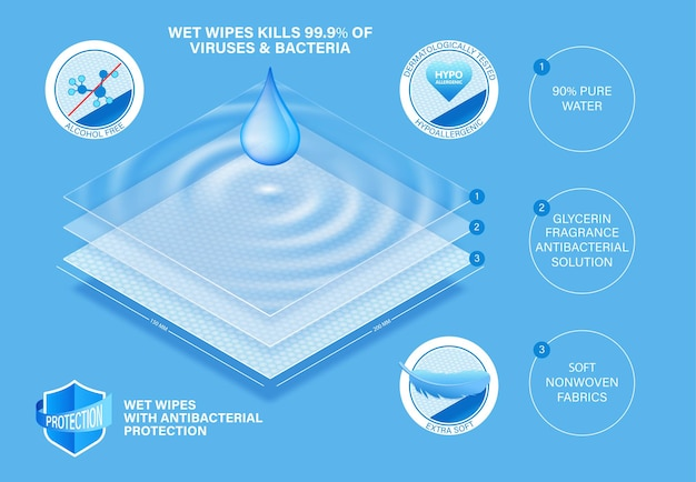 Layered wet napkins concept for comfort skin care.