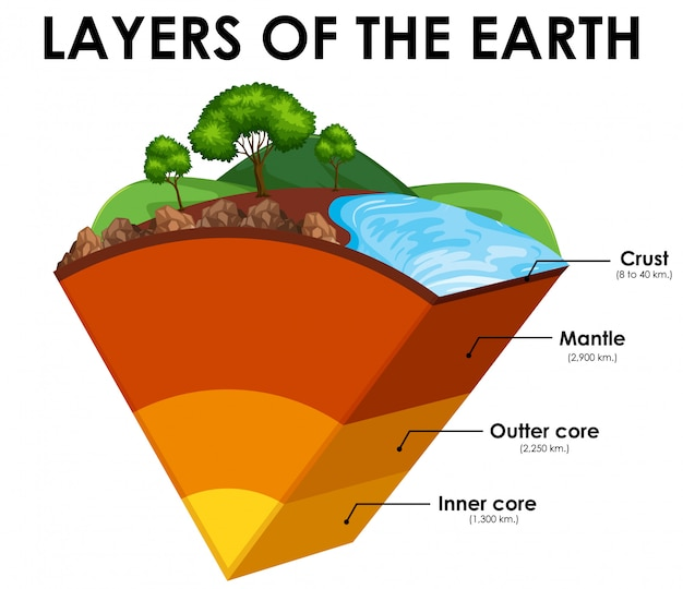 Layers of the earth on white background