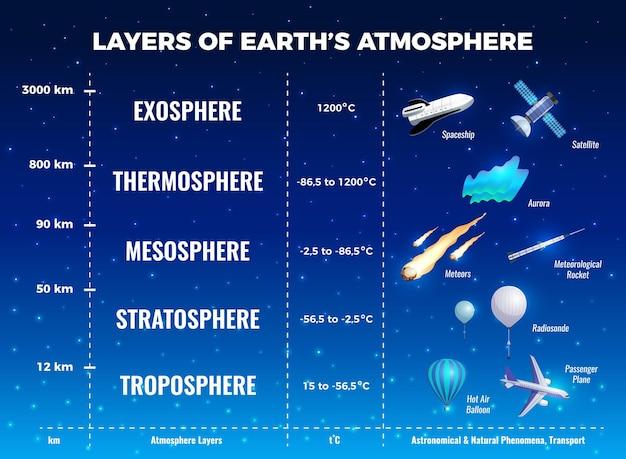 中間圏と対流圏のシンボルがフラットな地球大気のインフォグラフィックのレイヤー