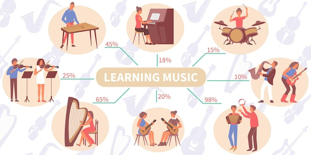 Learning music infographic with flat characters of people playing musical instruments with tutors and text percentage