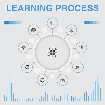 Learning process infographic with icons. contains such icons as research, motivation, education, achievement