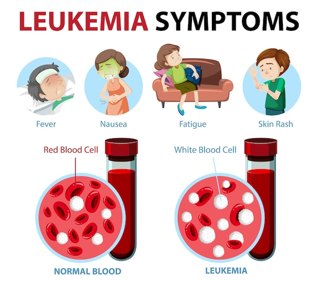 Leukemia symptoms cartoon style infographic