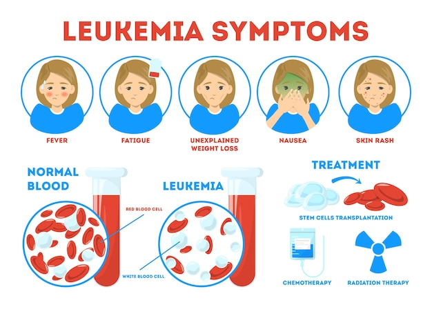Leukemia symptoms, informative poster. dangerous disease, treatment
