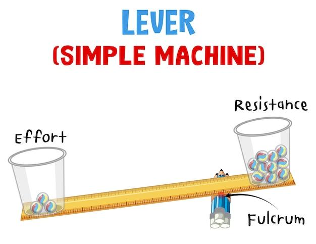 Poster di esperimenti scientifici con leva (macchina semplice)