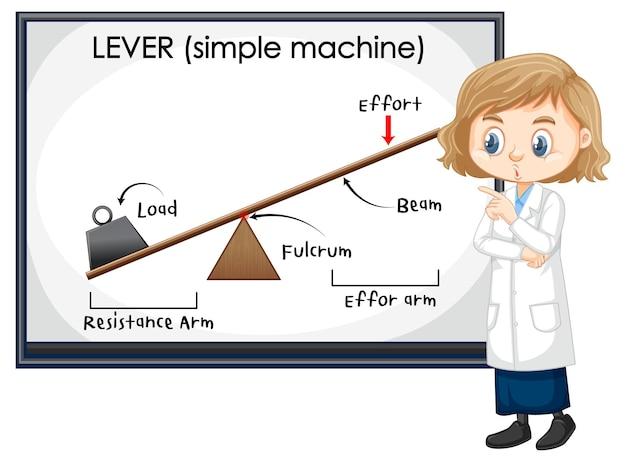 Esperimento scientifico di leve con bambini scienziati