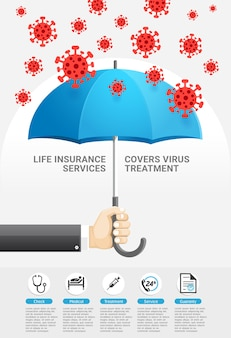 Life insurance protection services covers virus treatment