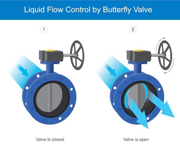 バタフライバルブによる液体の流れの制御。