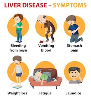 Sintomi di malattia del fegato in stile cartone animato stile fumetto infografica