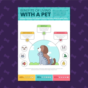 Living with a pet benefits