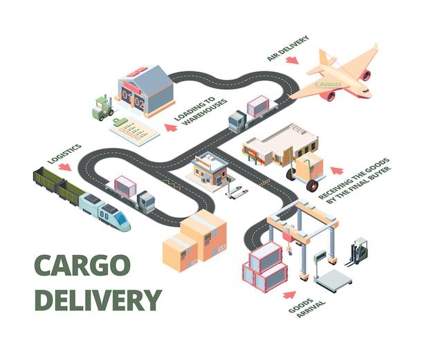 商品の輸送のためのロジスティックアイソメトリックプラン。 Premiumベクター