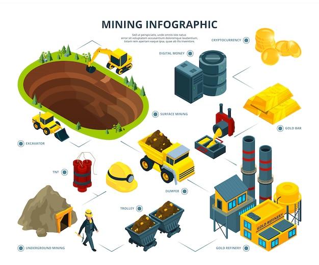 광산업의 물류. 인포 그래픽 사진