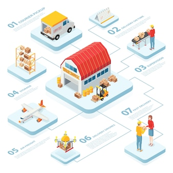 Logistics infographics layout with warehouse pickup air freight supervision delivery on time isometric elements