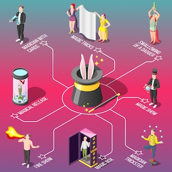 Magic show isometric flowchart, tricks with fire and cards, swallowing of dagger, juggler