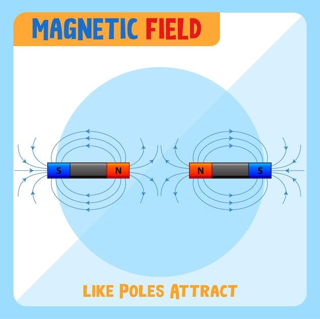同様の極の磁場が引き付けます