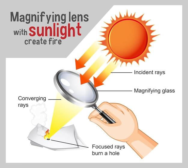 햇빛이있는 돋보기 렌즈는 교육용 화재 다이어그램을 만듭니다.