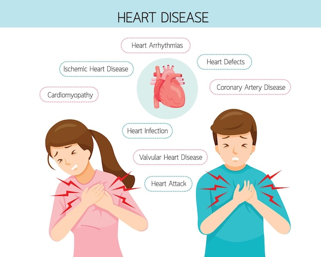 Man and woman have chest pain symptoms, different types of heart disease