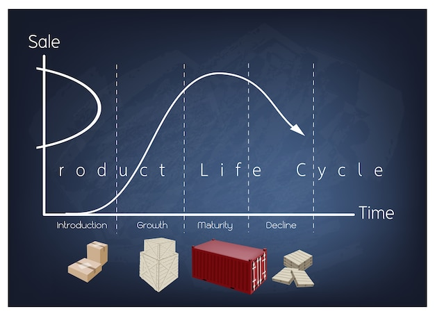 Marketing concept of product life cycle chart on chalkboard